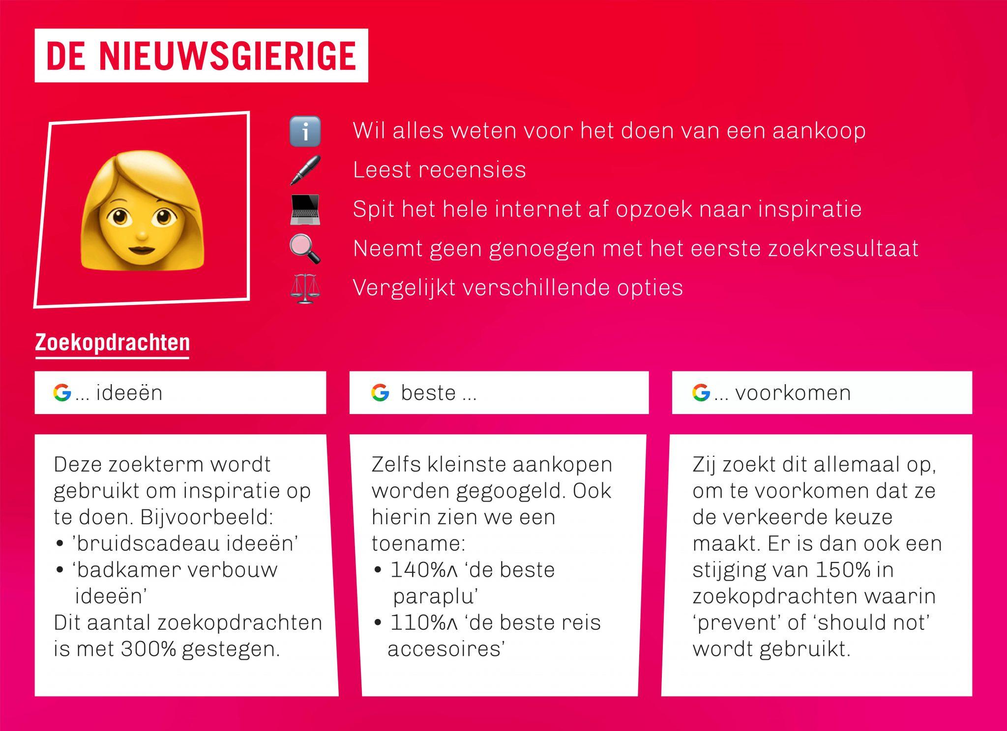 Personalia Nieuwsgierige Consument met Online Koopgedrag